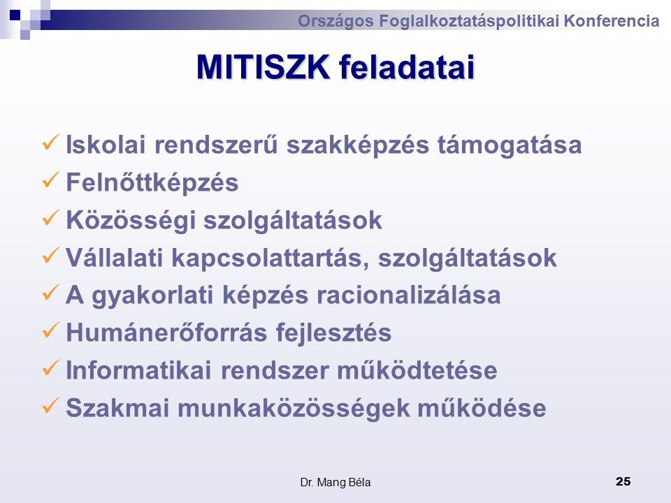Dr. Mang Béla25 MITISZK feladatai Iskolai rendszerű szakképzés támogatása Felnőttképzés Közösségi szolgáltatások Vállalati kapcsolattartás, szolgáltat