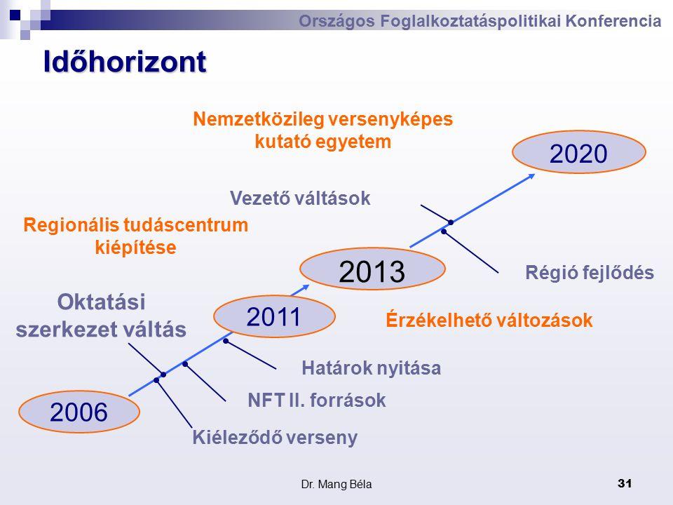 Dr. Mang Béla31 Országos Foglalkoztatáspolitikai Konferencia Időhorizont 2006 2013 2020 Oktatási szerkezet váltás Határok nyitása Vezető váltások Régi