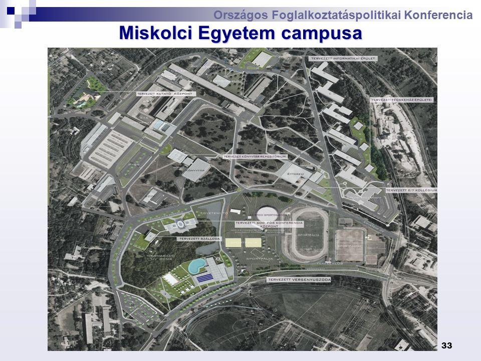 Dr. Mang Béla33 Országos Foglalkoztatáspolitikai Konferencia Miskolci Egyetem campusa