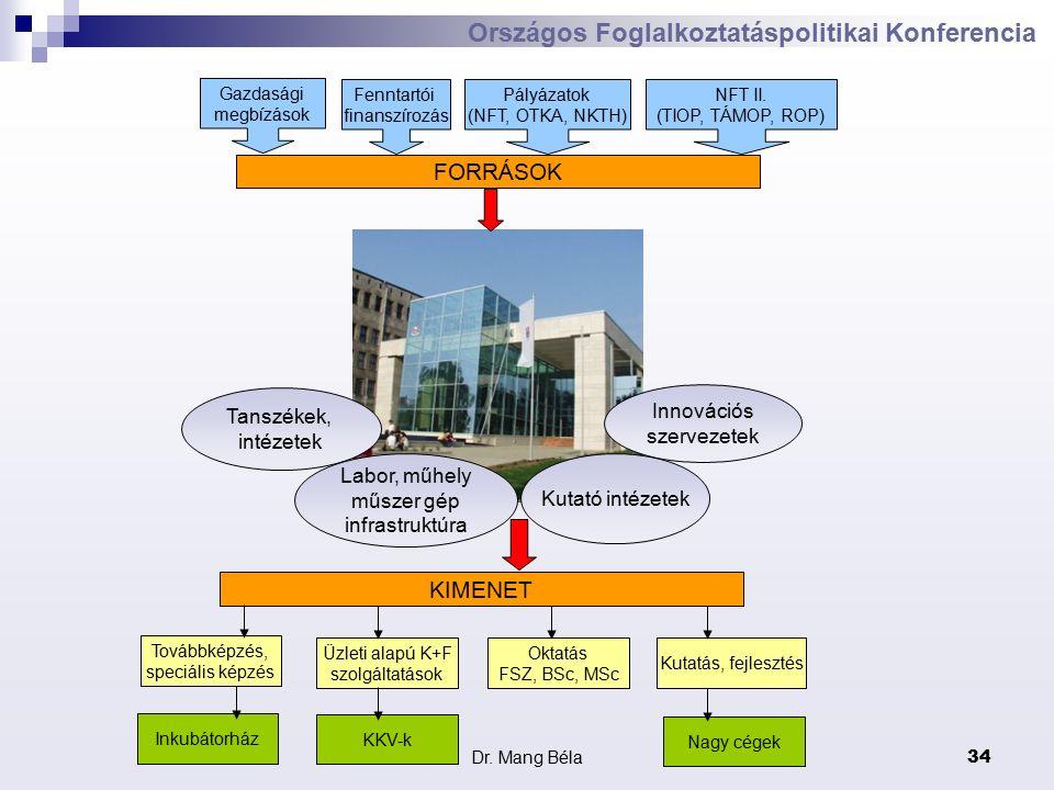 Dr. Mang Béla34 Országos Foglalkoztatáspolitikai Konferencia Tanszékek, intézetek Labor, műhely műszer gép infrastruktúra Innovációs szervezetek Kutat