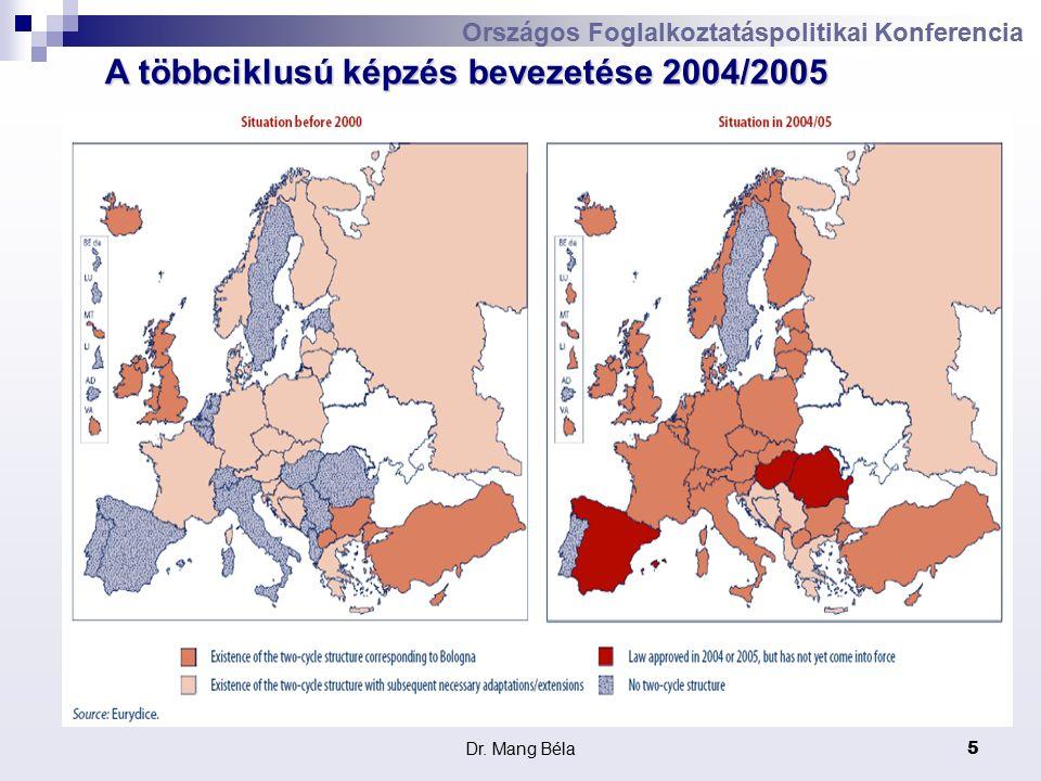 Dr. Mang Béla5 Országos Foglalkoztatáspolitikai Konferencia A többciklusú képzés bevezetése 2004/2005