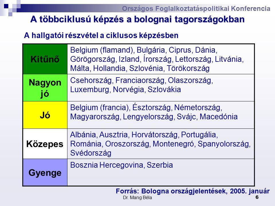 Dr. Mang Béla6 Országos Foglalkoztatáspolitikai Konferencia A többciklusú képzés a bolognai tagországokban Kitűnő Belgium (flamand), Bulgária, Ciprus,