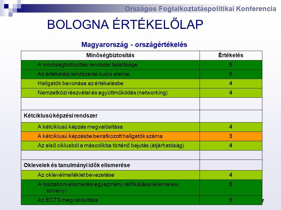 Dr. Mang Béla7 Országos Foglalkoztatáspolitikai Konferencia BOLOGNA ÉRTÉKELŐLAP MinőségbiztosításÉrtékelés A minőségbiztosítási rendszer fejlettsége5