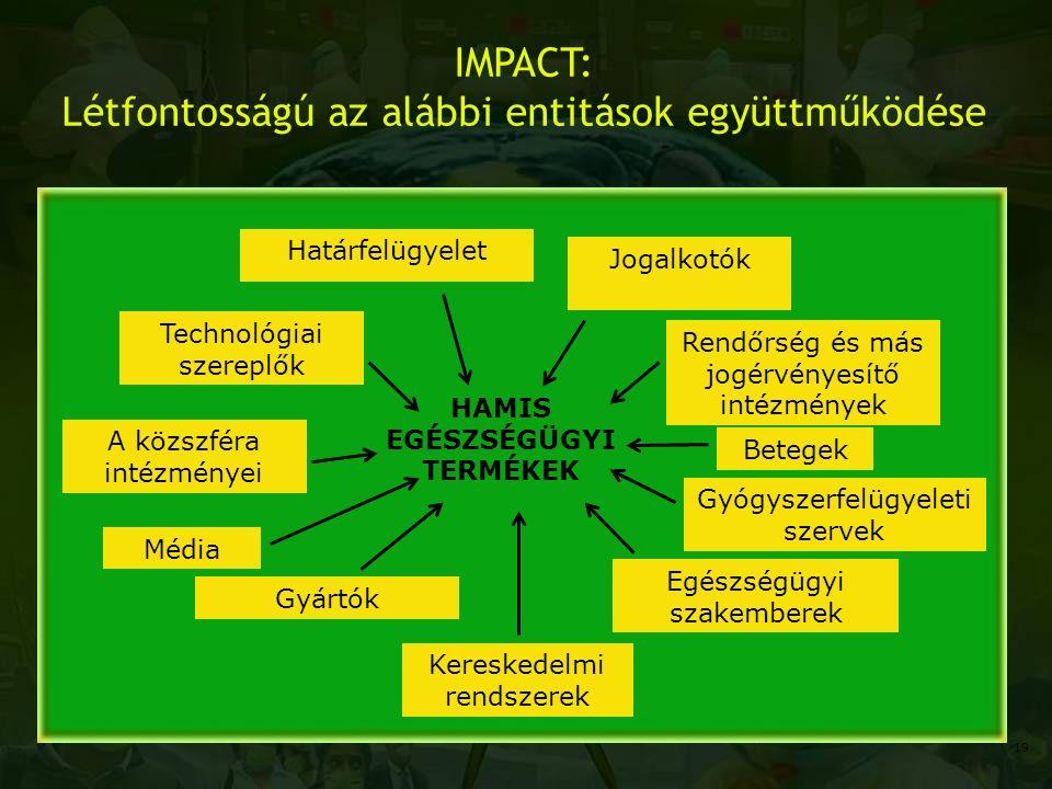 IMPACT: Létfontosságú az alábbi entitások együttműködése A közszféra intézményei Gyártók Kereskedelmi rendszerek Betegek Technológiai szereplők Határf