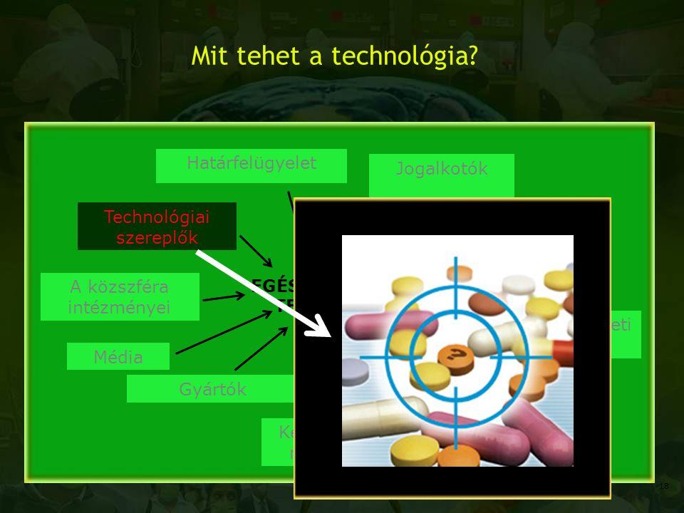 Mit tehet a technológia? A közszféra intézményei Gyártók Kereskedelmi rendszerek Betegek Technológiai szereplők Határfelügyelet Rendőrség és más jogér