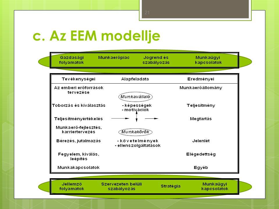 c. Az EEM modellje 21