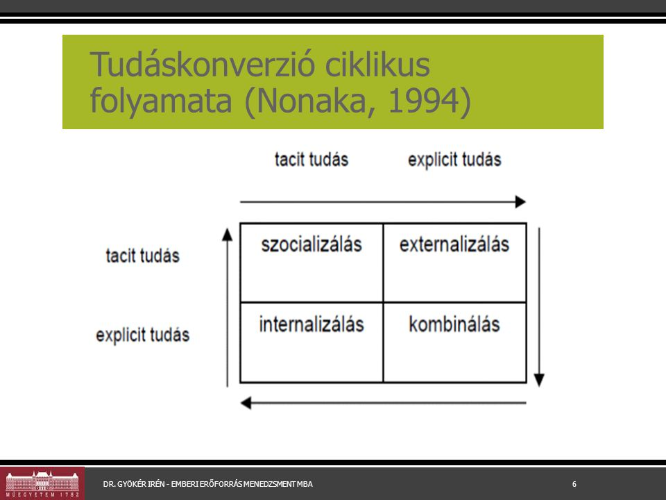 Tudáskonverzió ciklikus folyamata (Nonaka, 1994) DR.