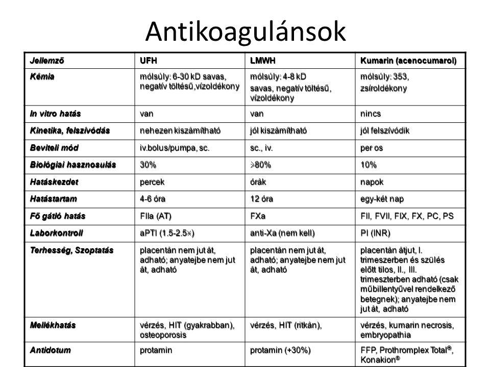 AntikoagulánsokJellemzőUFHLMWH Kumarin (acenocumarol) Kémia mólsúly: 6-30 kD savas, negatív töltésű,vízoldékony mólsúly: 4-8 kD savas, negatív töltésű, vízoldékony mólsúly: 353, zsíroldékony In vitro hatás vanvannincs Kinetika, felszívódás nehezen kiszámítható jól kiszámítható jól felszívódik Beviteli mód iv.bolus/pumpa, sc.