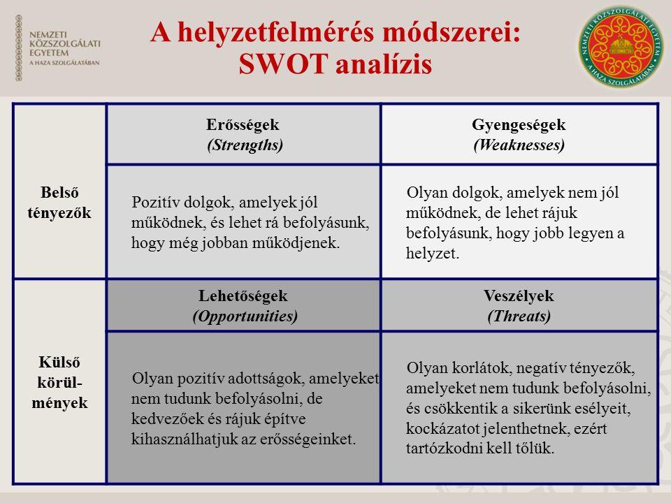 A helyzetfelmérés módszerei: SWOT analízis Belső tényezők Erősségek (Strengths) Gyengeségek (Weaknesses) Pozitív dolgok, amelyek jól működnek, és lehe