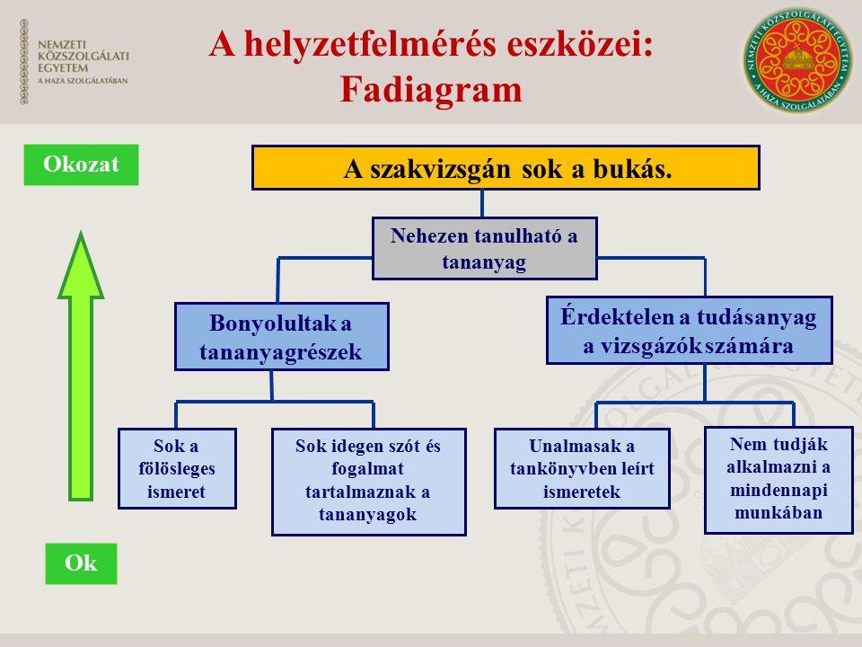A helyzetfelmérés eszközei: Fadiagram Ok Okozat A szakvizsgán sok a bukás. Bonyolultak a tananyagrészek Érdektelen a tudásanyag a vizsgázók számára So
