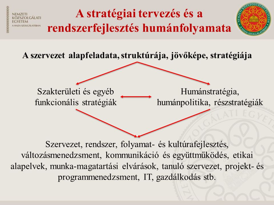 A stratégiai tervezés és a rendszerfejlesztés humánfolyamata A szervezet alapfeladata, struktúrája, jövőképe, stratégiája Szakterületi és egyéb funkci