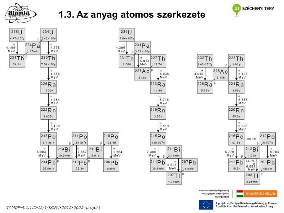 TÁMOP-4.1.1.C-12/1/KONV-2012-0005 projekt 16 1.3. Az anyag atomos szerkezete