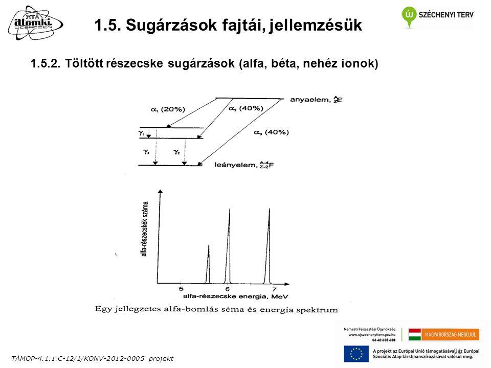 TÁMOP-4.1.1.C-12/1/KONV-2012-0005 projekt 31 1.5. Sugárzások fajtái, jellemzésük 1.5.2.