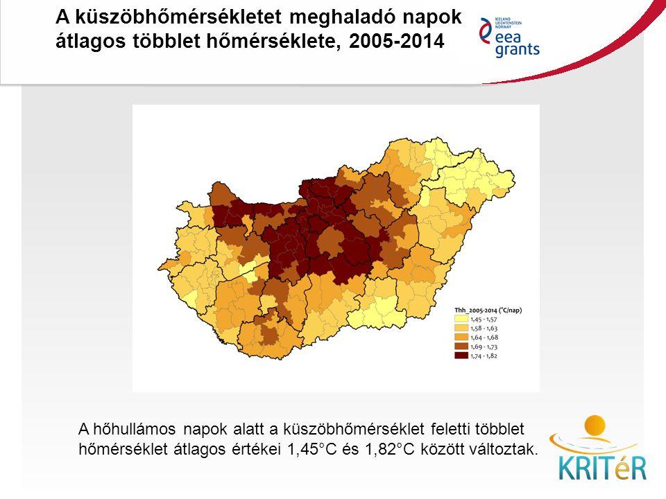 A hőhullámos napok alatt a küszöbhőmérséklet feletti többlet hőmérséklet átlagos értékei 1,45°C és 1,82°C között változtak.