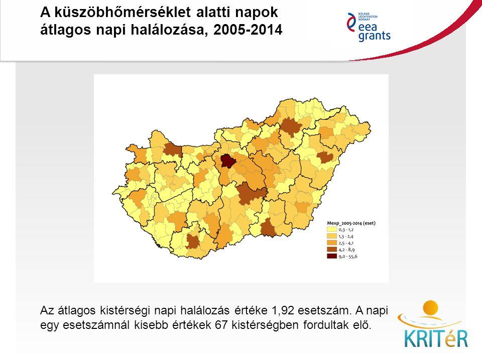 Az átlagos kistérségi napi halálozás értéke 1,92 esetszám.