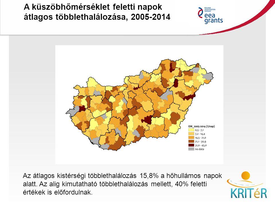 Az átlagos kistérségi többlethalálozás 15,8% a hőhullámos napok alatt.