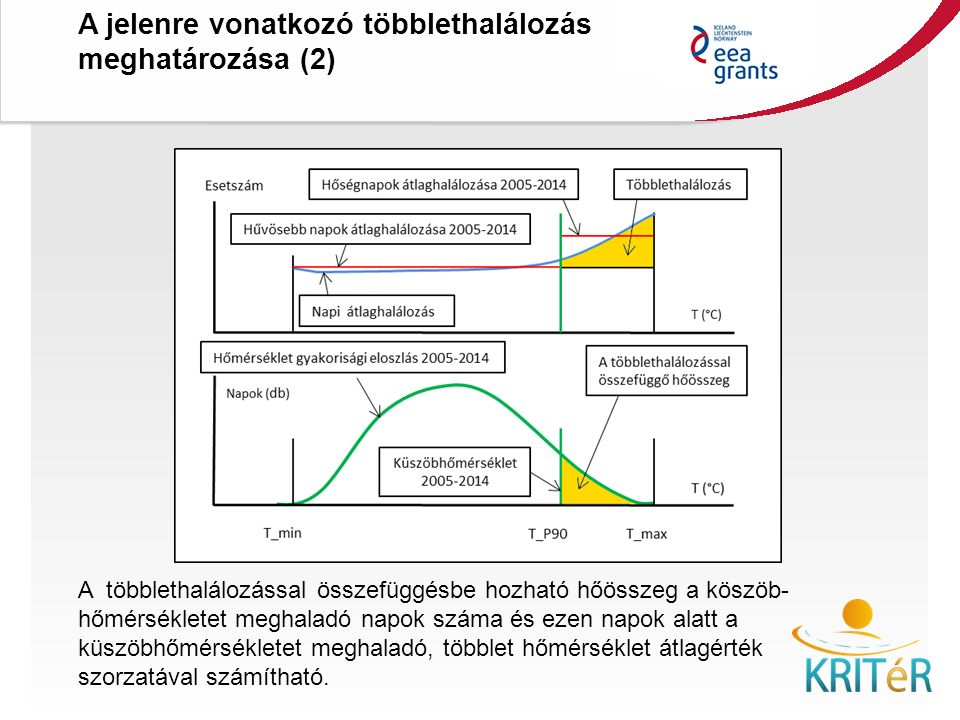 A jelenre vonatkozó többlethalálozás meghatározása (2) KRITéR Projektzáró Rendezvény 2015. december 8., Budapest A többlethalálozással összefüggésbe h