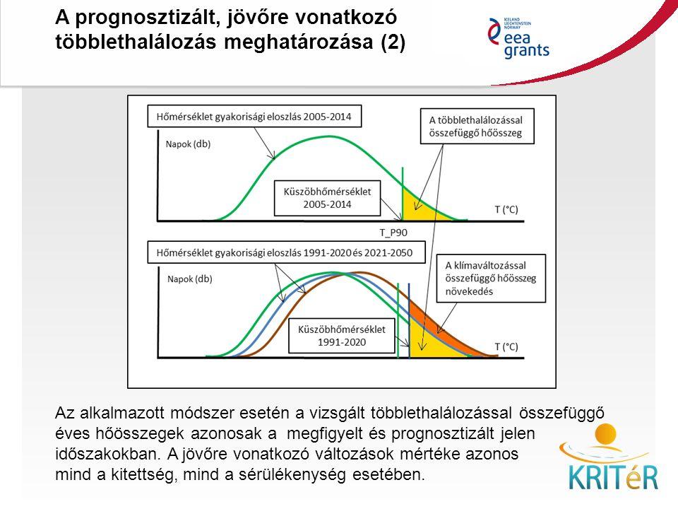 A prognosztizált, jövőre vonatkozó többlethalálozás meghatározása (2) KRITéR Projektzáró Rendezvény 2015. december 8., Budapest Az alkalmazott módszer