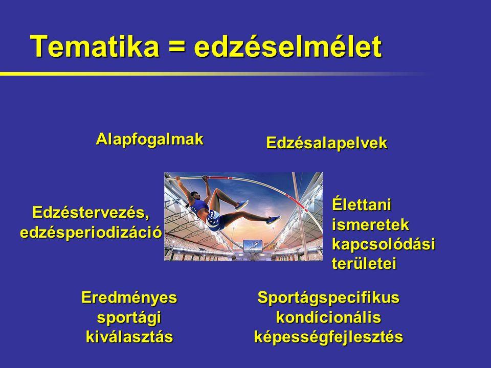 Tematika = edzéselmélet Eredményes sportági kiválasztás Sportágspecifikus kondícionális képességfejlesztés Edzéstervezés, edzésperiodizáció Alapfogalmak Edzésalapelvek Élettani ismeretek kapcsolódási területei
