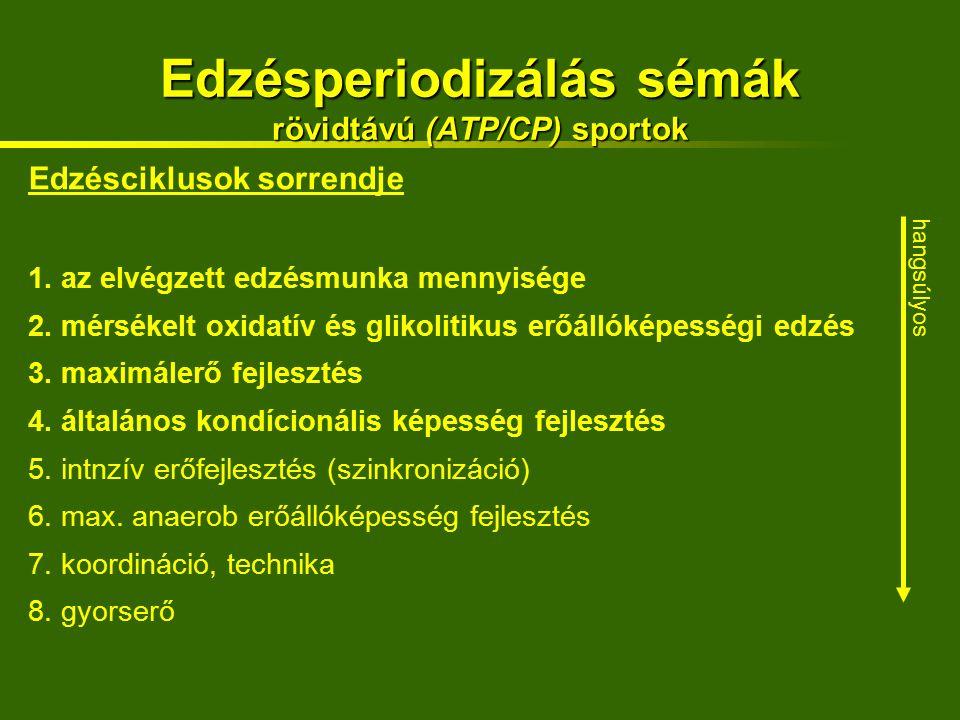 Edzésperiodizálás sémák rövidtávú (ATP/CP) sportok Edzésciklusok sorrendje 1.