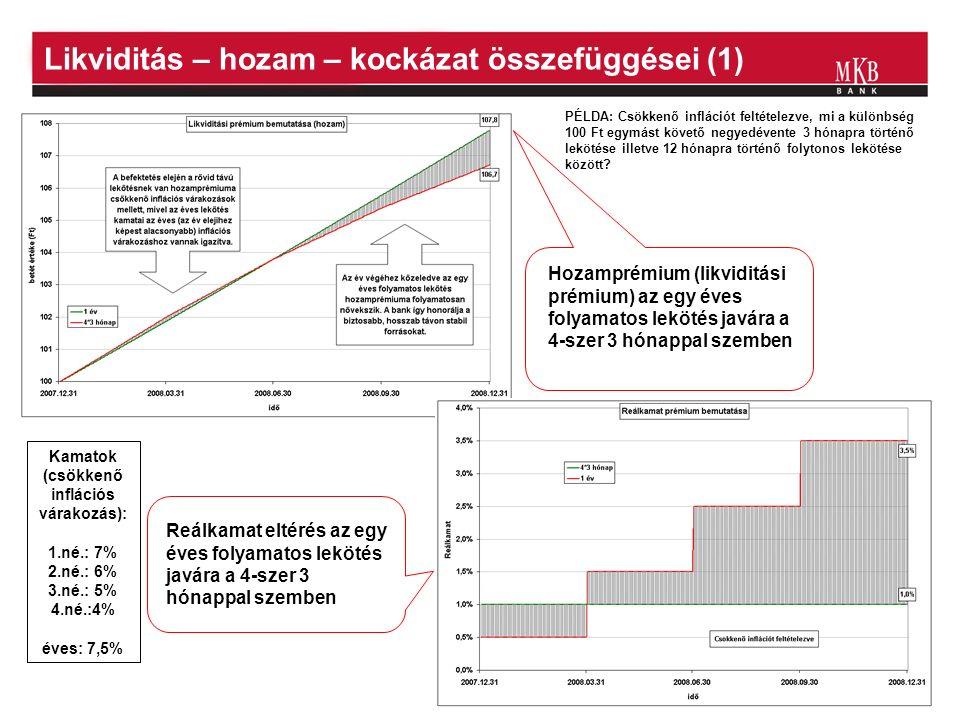 13 Likviditás – hozam – kockázat összefüggései (1) Kamatok (csökkenő inflációs várakozás): 1.né.: 7% 2.né.: 6% 3.né.: 5% 4.né.:4% éves: 7,5% Hozamprémium (likviditási prémium) az egy éves folyamatos lekötés javára a 4-szer 3 hónappal szemben Reálkamat eltérés az egy éves folyamatos lekötés javára a 4-szer 3 hónappal szemben PÉLDA: Csökkenő inflációt feltételezve, mi a különbség 100 Ft egymást követő negyedévente 3 hónapra történő lekötése illetve 12 hónapra történő folytonos lekötése között