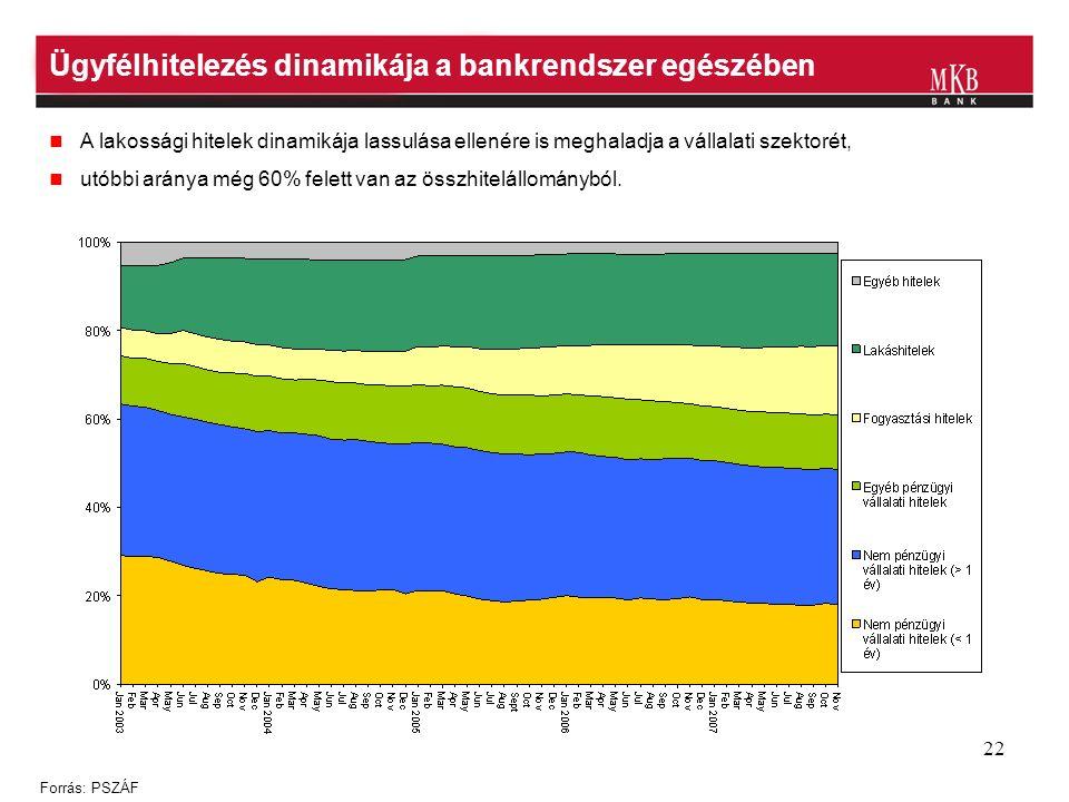 22 Ügyfélhitelezés dinamikája a bankrendszer egészében Forrás: PSZÁF A lakossági hitelek dinamikája lassulása ellenére is meghaladja a vállalati szektorét, utóbbi aránya még 60% felett van az összhitelállományból.