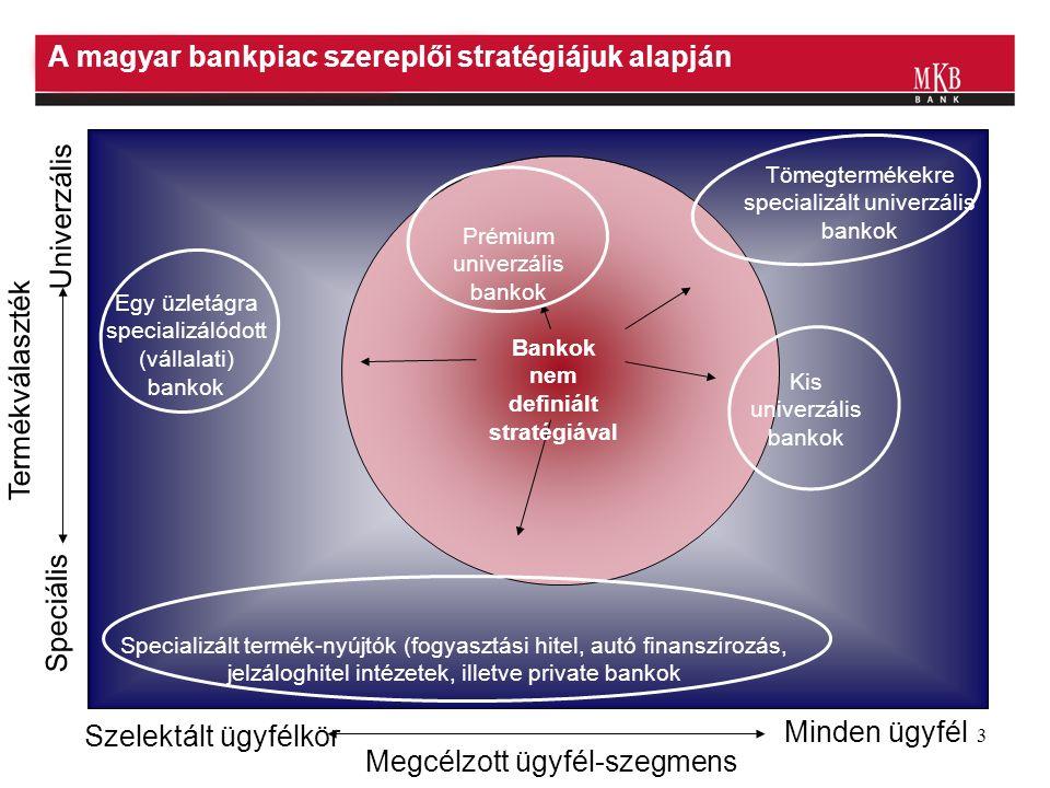 3 A magyar bankpiac szereplői stratégiájuk alapján Szelektált ügyfélkör Minden ügyfél Speciális Univerzális Tömegtermékekre specializált univerzális bankok Specializált termék-nyújtók (fogyasztási hitel, autó finanszírozás, jelzáloghitel intézetek, illetve private bankok Egy üzletágra specializálódott (vállalati) bankok Termékválaszték Megcélzott ügyfél-szegmens Kis univerzális bankok Prémium univerzális bankok Bankok nem definiált stratégiával