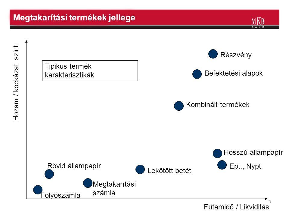 7 Megtakarítási termékek jellege Futamidő / Likviditás Hozam / kockázati szint Folyószámla Rövid állampapír Megtakarítási számla Lekötött betét Részvény Befektetési alapok Kombinált termékek Hosszú állampapír Ept., Nypt.