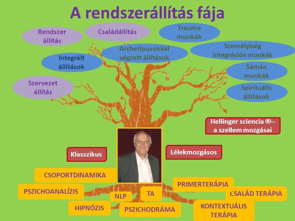 A rendszerállítás fája KONTEXTUÁLIS TERÁPIA HIPNÓZIS PSZICHOANALÍZIS NLP TA CSALÁD TERÁPIA PSZICHODRÁMA Klasszikus Lélekmozgásos Hellinger sciencia 