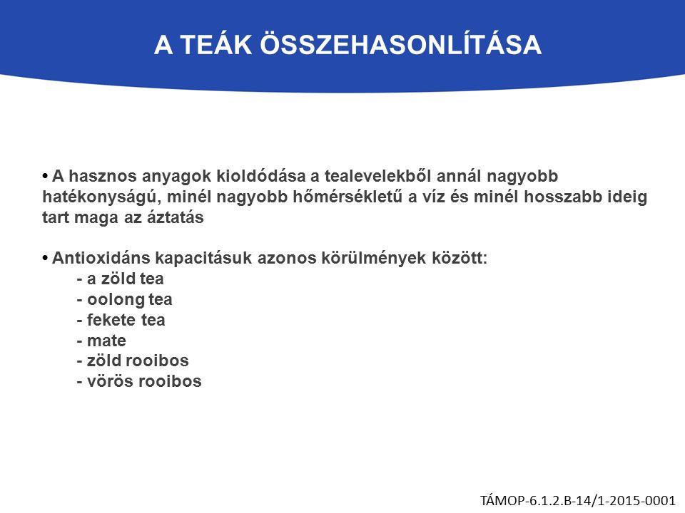 A hasznos anyagok kioldódása a tealevelekből annál nagyobb hatékonyságú, minél nagyobb hőmérsékletű a víz és minél hosszabb ideig tart maga az áztatás Antioxidáns kapacitásuk azonos körülmények között: - a zöld tea - oolong tea - fekete tea - mate - zöld rooibos - vörös rooibos TÁMOP-6.1.2.B-14/1-2015-0001 A TEÁK ÖSSZEHASONLÍTÁSA