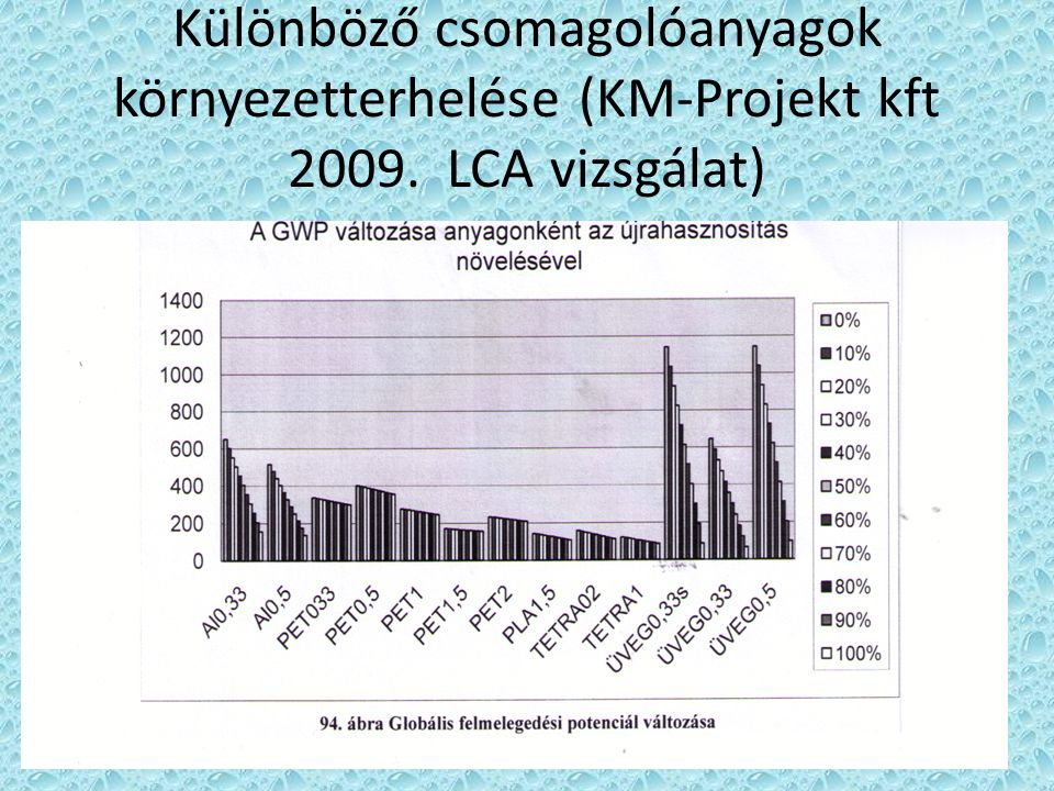 Különböző csomagolóanyagok környezetterhelése (KM-Projekt kft 2009. LCA vizsgálat)