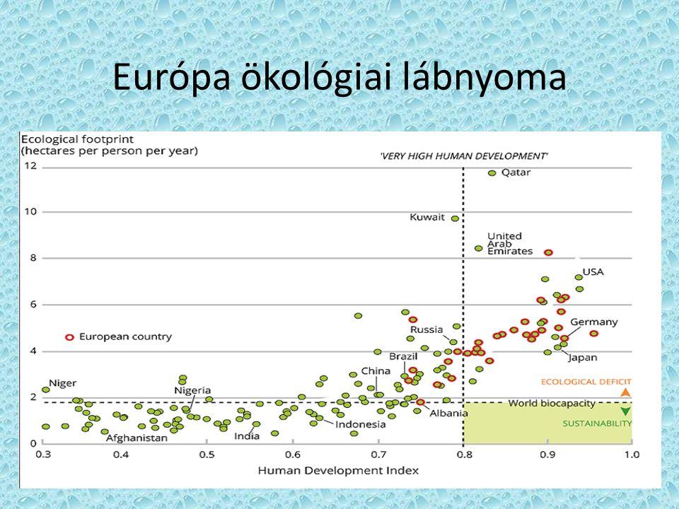 Európa ökológiai lábnyoma