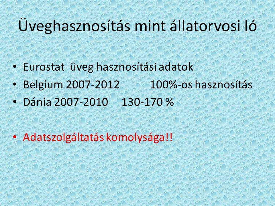 Üveghasznosítás mint állatorvosi ló Eurostat üveg hasznosítási adatok Belgium 2007-2012 100%-os hasznosítás Dánia 2007-2010 130-170 % Adatszolgáltatás komolysága!!