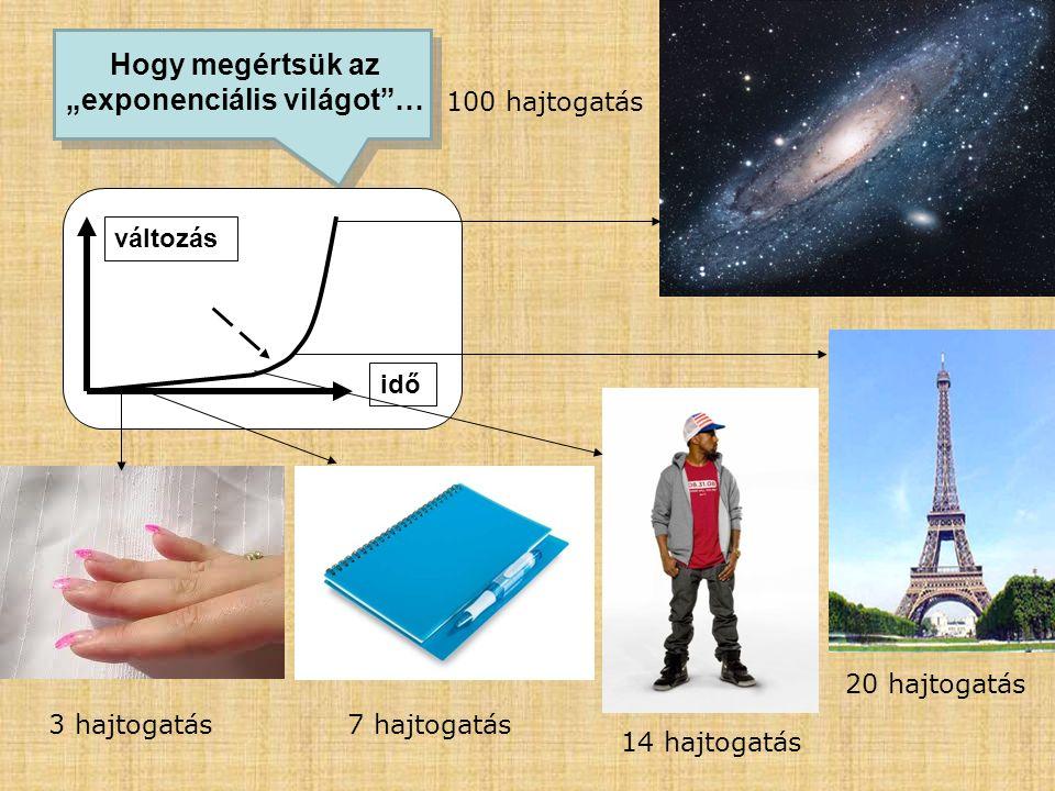 """idő változás 3 hajtogatás7 hajtogatás 14 hajtogatás 20 hajtogatás 100 hajtogatás Hogy megértsük az """"exponenciális világot""""…"""