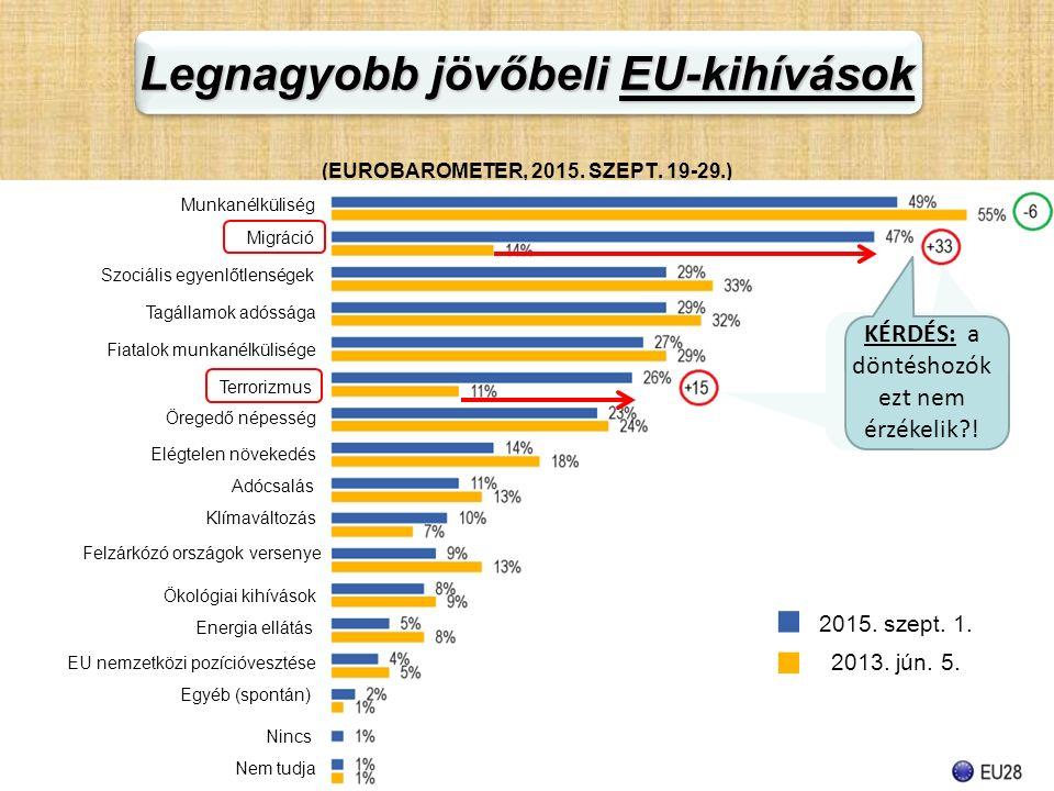 Legnagyobb jövőbeli EU-kihívások Legnagyobb jövőbeli EU-kihívások (EUROBAROMETER, 2015. SZEPT. 19-29.) Adócsalás Munkanélküliség Migráció Terrorizmus