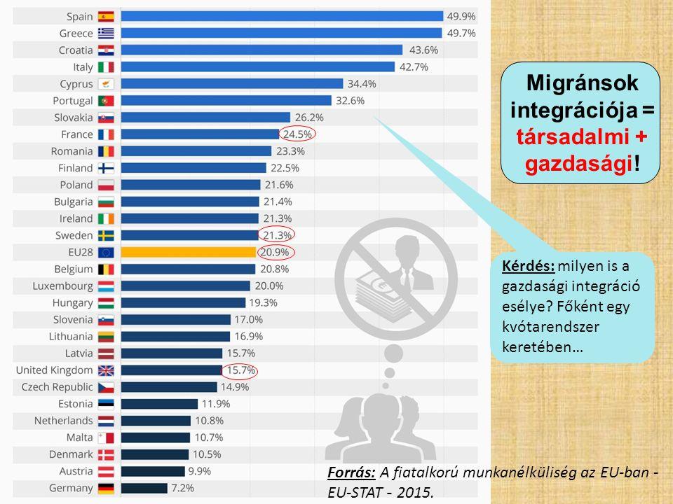 Migránsok integrációja = társadalmi + gazdasági! Kérdés: milyen is a gazdasági integráció esélye? Főként egy kvótarendszer keretében… Forrás: A fiatal