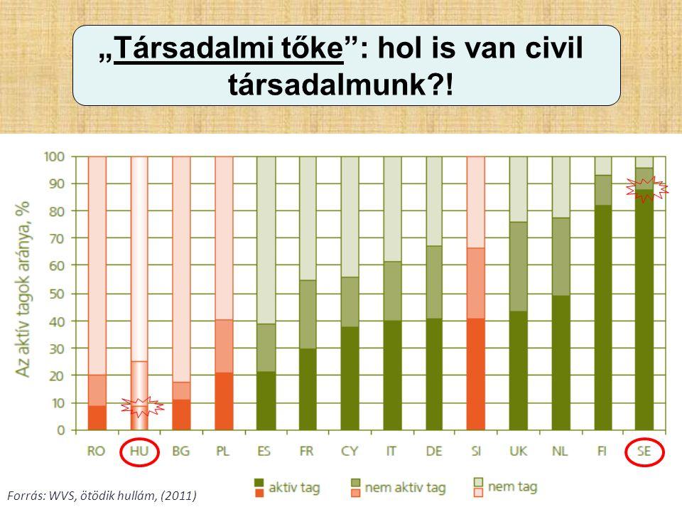 """""""Társadalmi tőke"""": hol is van civil társadalmunk?! Forrás: WVS, ötödik hullám, (2011)"""