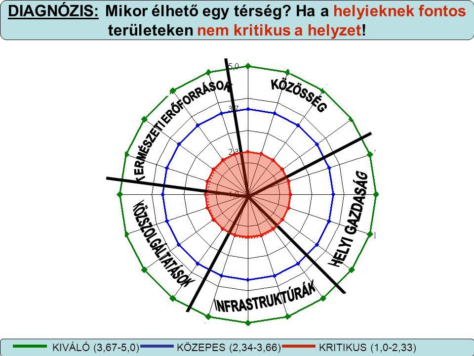 DIAGNÓZIS: Mikor élhető egy térség? Ha a helyieknek fontos területeken nem kritikus a helyzet! KIVÁLÓ (3,67-5,0) KÖZEPES (2,34-3,66) KRITIKUS (1,0-2,3