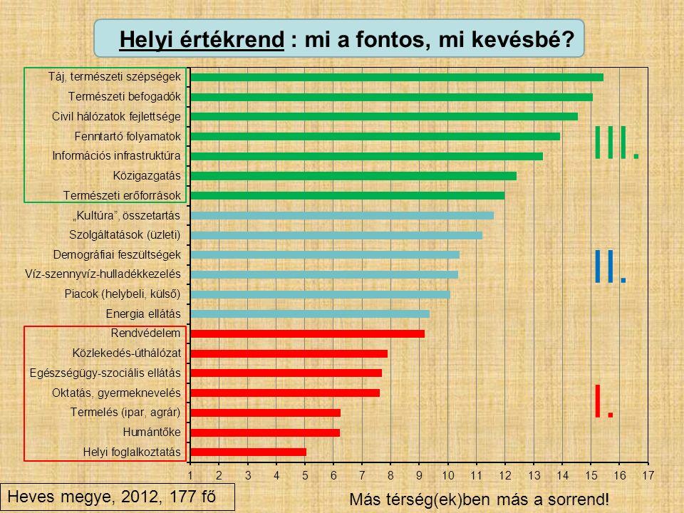 Helyi értékrend : mi a fontos, mi kevésbé? I. II. III. Heves megye, 2012, 177 fő Más térség(ek)ben más a sorrend!