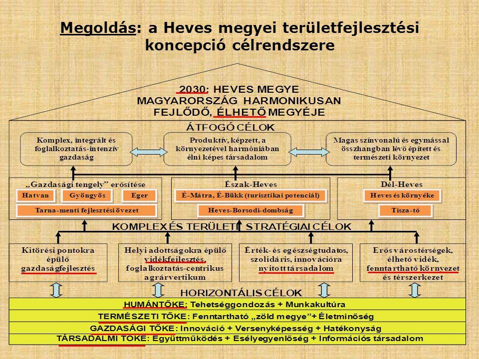 Megoldás: a Heves megyei területfejlesztési koncepció célrendszere