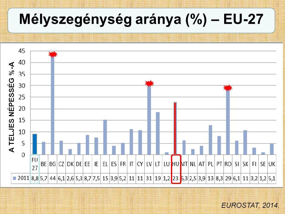 Mélyszegénység aránya (%) – EU-27 EUROSTAT, 2014. A TELJES NÉPESSÉG %-A