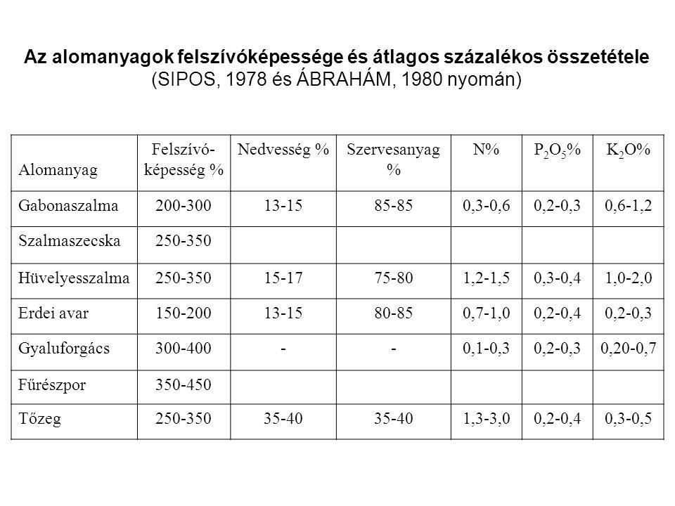 Az alomanyagok felszívóképessége és átlagos százalékos összetétele (SIPOS, 1978 és ÁBRAHÁM, 1980 nyomán) Alomanyag Felszívó- képesség % Nedvesség %Szervesanyag % N%P2O5%P2O5%K 2 O% Gabonaszalma200-30013-1585-850,3-0,60,2-0,30,6-1,2 Szalmaszecska250-350 Hüvelyesszalma250-35015-1775-801,2-1,50,3-0,41,0-2,0 Erdei avar150-20013-1580-850,7-1,00,2-0,40,2-0,3 Gyaluforgács300-400--0,1-0,30,2-0,30,20-0,7 Fűrészpor350-450 Tőzeg250-35035-40 1,3-3,00,2-0,40,3-0,5