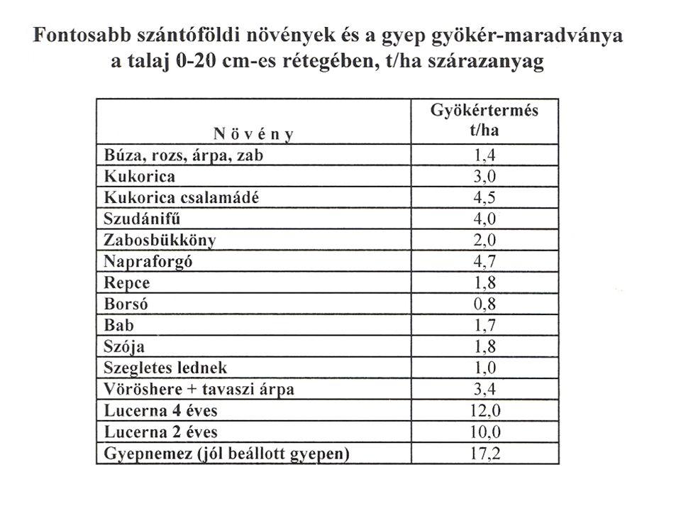 27/2006 (II.7.) Korm. Rendelet A Nitrát direktíva kiegészítése