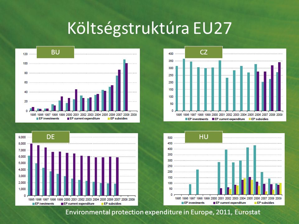 Költségstruktúra EU27 CZBU DEHU Environmental protection expenditure in Europe, 2011, Eurostat
