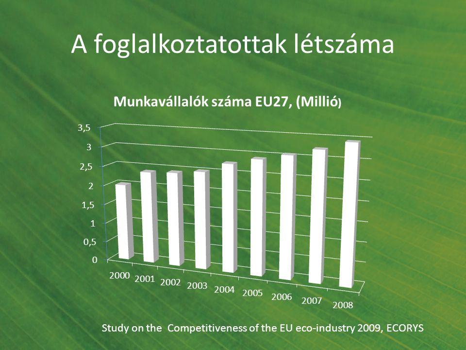 A foglalkoztatottak létszáma Study on the Competitiveness of the EU eco-industry 2009, ECORYS