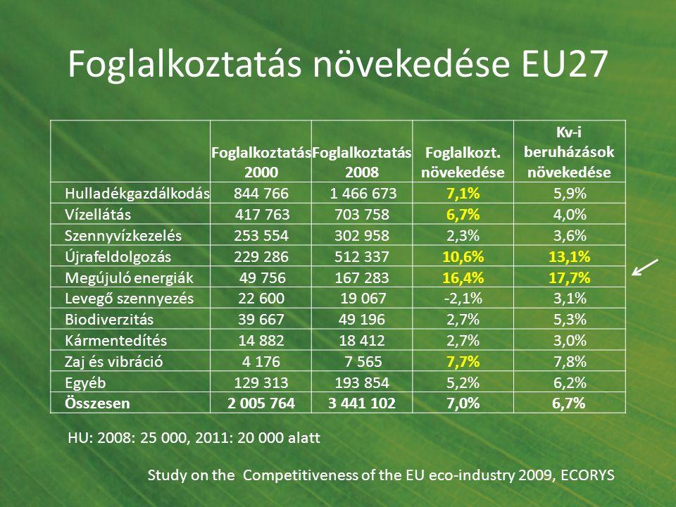 Foglalkoztatás növekedése EU27 Foglalkoztatás 2000 Foglalkoztatás 2008 Foglalkozt. növekedése Kv-i beruházások növekedése Hulladékgazdálkodás844 766 1
