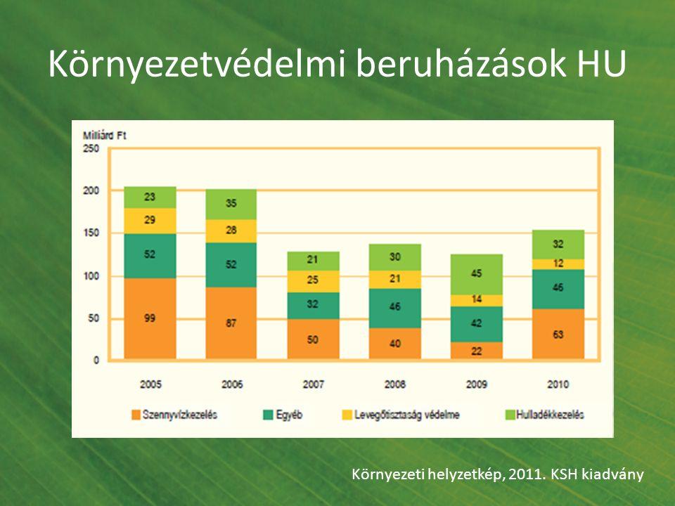 Környezetvédelmi beruházások HU Környezeti helyzetkép, 2011. KSH kiadvány