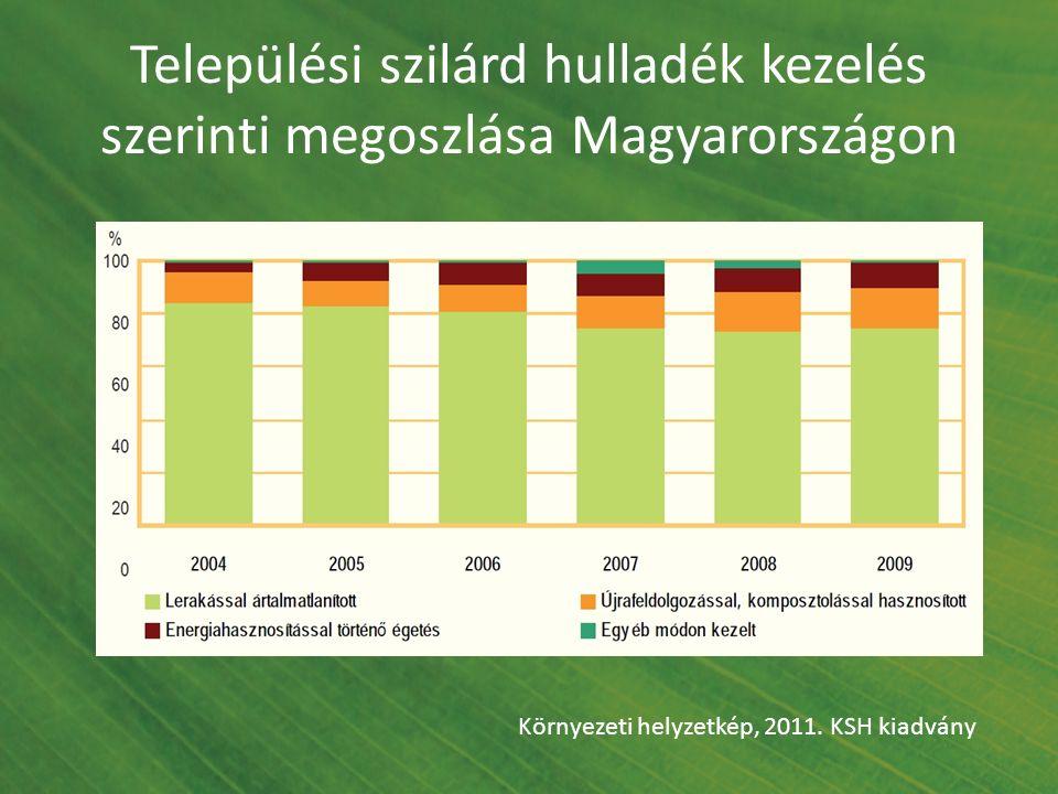 Települési szilárd hulladék kezelés szerinti megoszlása Magyarországon Környezeti helyzetkép, 2011. KSH kiadvány