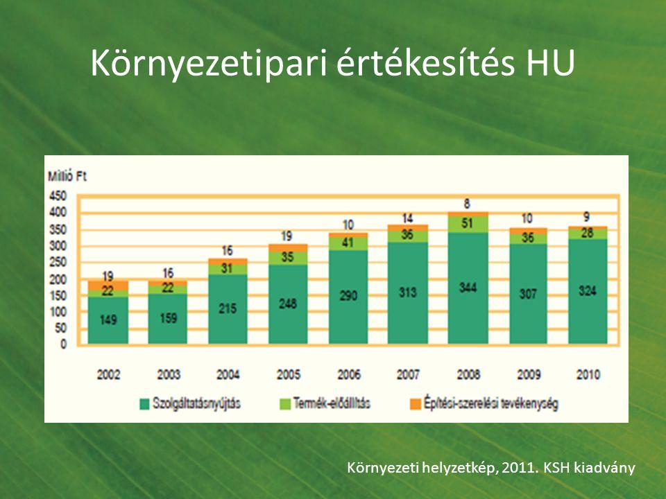 Környezetipari értékesítés HU Környezeti helyzetkép, 2011. KSH kiadvány