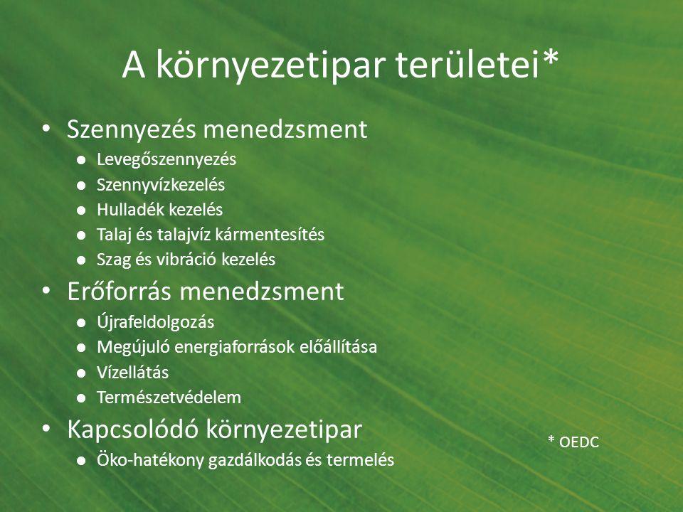 A környezetipar területei* Szennyezés menedzsment ●Levegőszennyezés ●Szennyvízkezelés ●Hulladék kezelés ●Talaj és talajvíz kármentesítés ●Szag és vibr